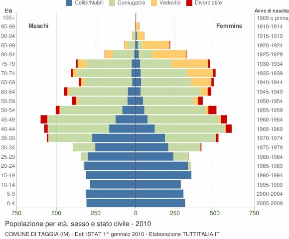 Grafico Popolazione per età, sesso e stato civile Comune di Taggia (IM)