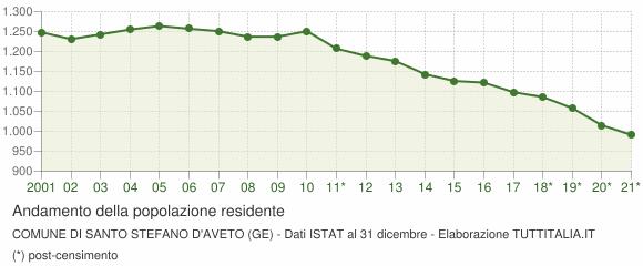 Andamento popolazione Comune di Santo Stefano d'Aveto (GE)