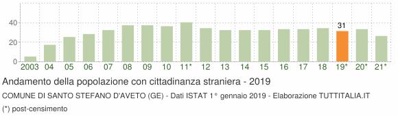 Grafico andamento popolazione stranieri Comune di Santo Stefano d'Aveto (GE)