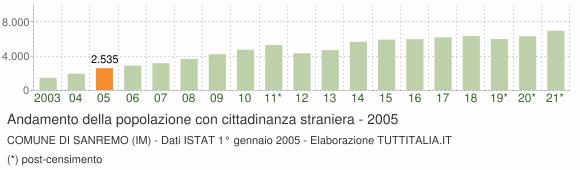 Grafico andamento popolazione stranieri Comune di Sanremo (IM)