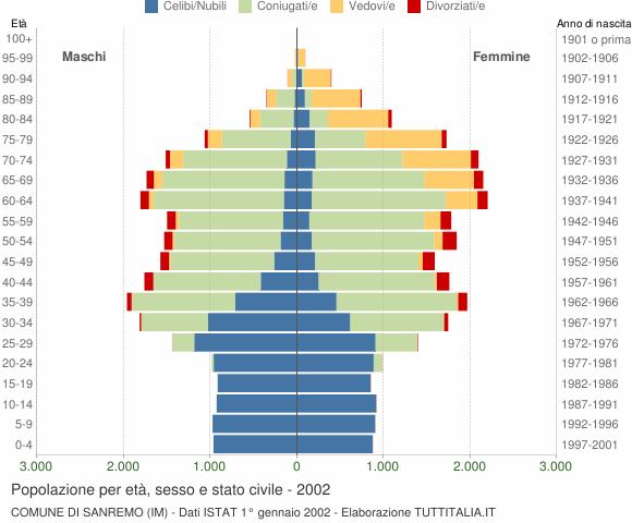 Grafico Popolazione per età, sesso e stato civile Comune di Sanremo (IM)