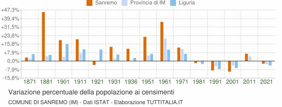 Grafico variazione percentuale della popolazione Comune di Sanremo (IM)