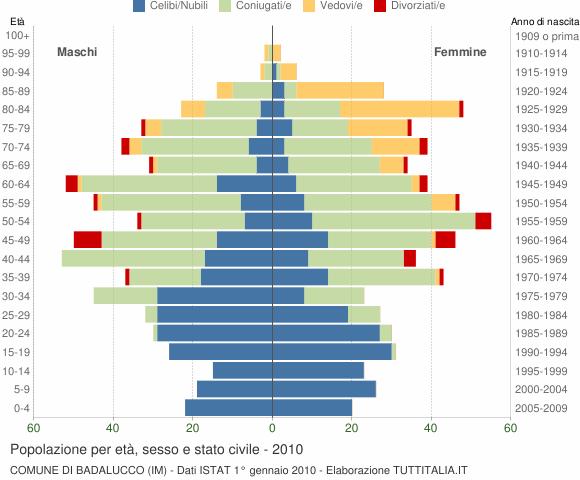 Grafico Popolazione per età, sesso e stato civile Comune di Badalucco (IM)