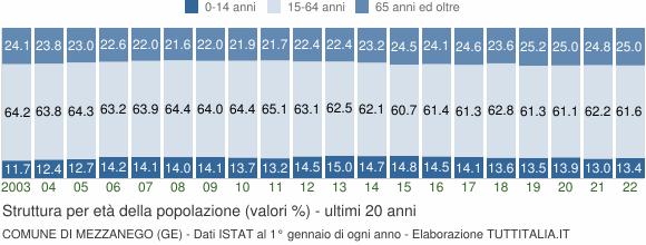 Grafico struttura della popolazione Comune di Mezzanego (GE)