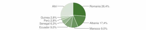 Grafico cittadinanza stranieri - Mignanego 2018