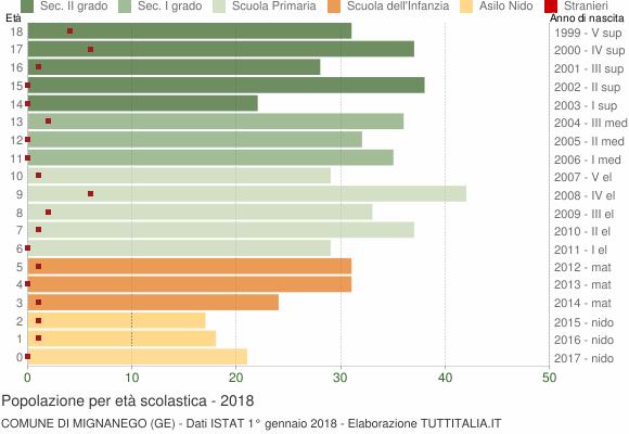 Grafico Popolazione in età scolastica - Mignanego 2018