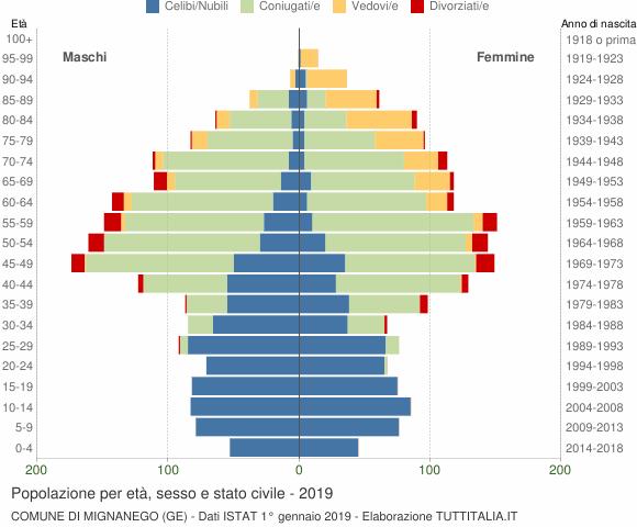 Grafico Popolazione per età, sesso e stato civile Comune di Mignanego (GE)