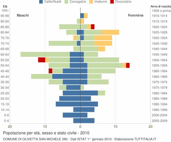 Grafico Popolazione per età, sesso e stato civile Comune di Olivetta San Michele (IM)