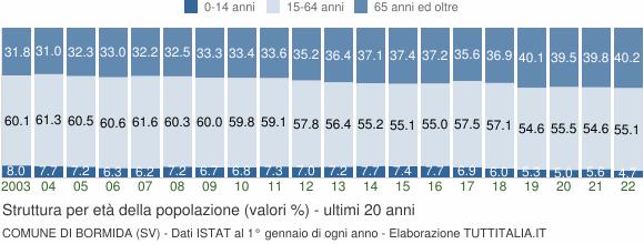 Grafico struttura della popolazione Comune di Bormida (SV)