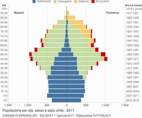 Grafico Popolazione per età, sesso e stato civile Comune di Sarzana (SP)