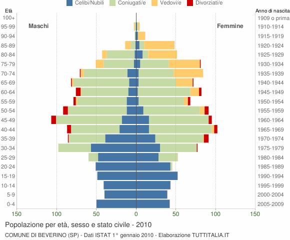 Grafico Popolazione per età, sesso e stato civile Comune di Beverino (SP)