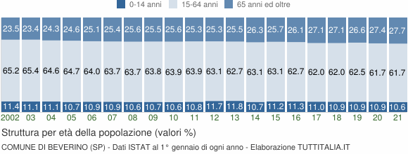 Grafico struttura della popolazione Comune di Beverino (SP)