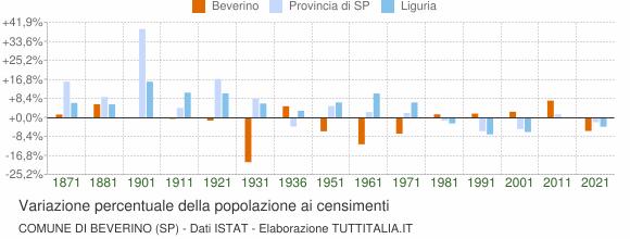 Grafico variazione percentuale della popolazione Comune di Beverino (SP)