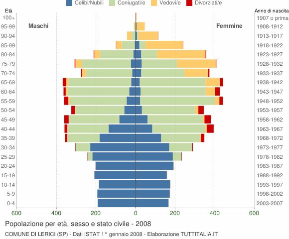 Grafico Popolazione per età, sesso e stato civile Comune di Lerici (SP)