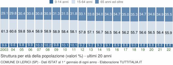 Grafico struttura della popolazione Comune di Lerici (SP)