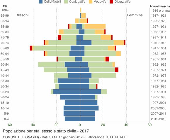 Grafico Popolazione per età, sesso e stato civile Comune di Pigna (IM)