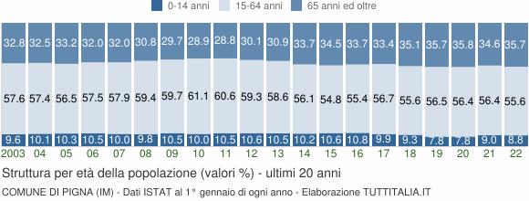 Grafico struttura della popolazione Comune di Pigna (IM)