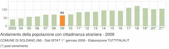 Grafico andamento popolazione stranieri Comune di Soldano (IM)