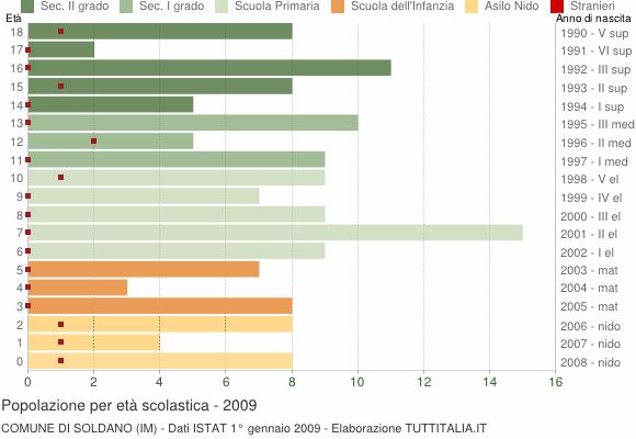 Grafico Popolazione in età scolastica - Soldano 2009