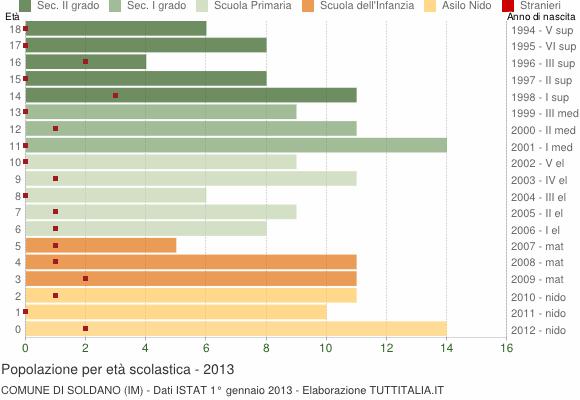 Grafico Popolazione in età scolastica - Soldano 2013