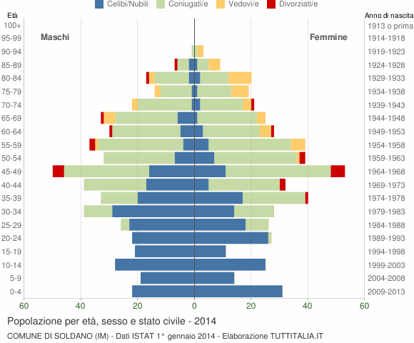Grafico Popolazione per età, sesso e stato civile Comune di Soldano (IM)