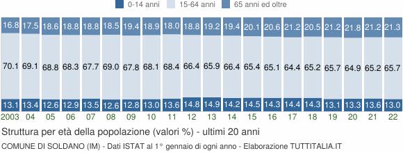 Grafico struttura della popolazione Comune di Soldano (IM)