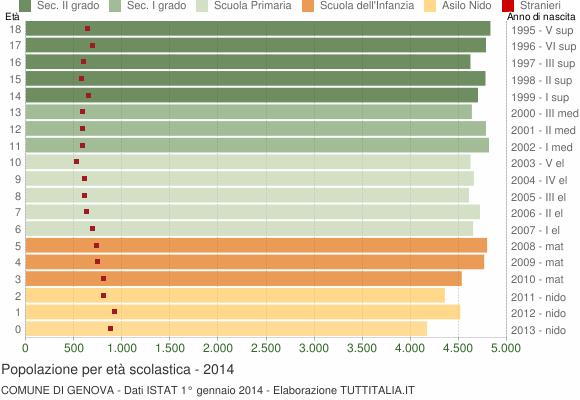 Grafico Popolazione in età scolastica - Genova 2014