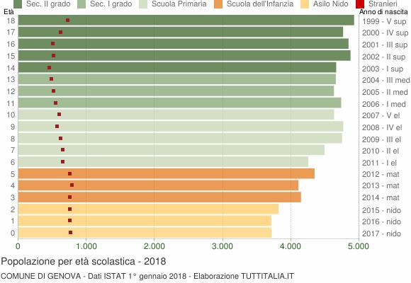 Grafico Popolazione in età scolastica - Genova 2018