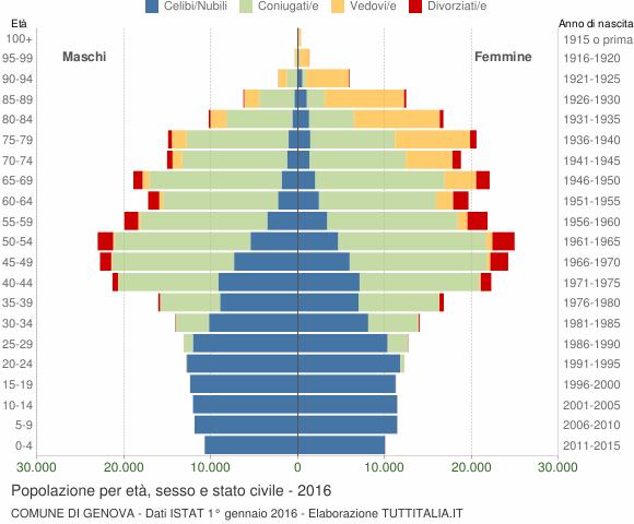 EtàSesso E Popolazione Civile Stato Per 2016 Genova w80ymnOPvN