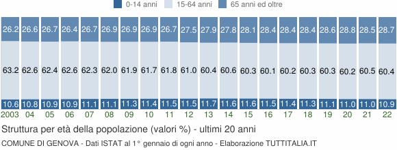 Grafico struttura della popolazione Comune di Genova