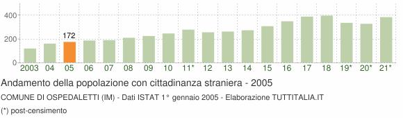 Grafico andamento popolazione stranieri Comune di Ospedaletti (IM)