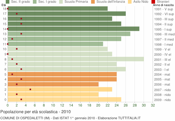 Grafico Popolazione in età scolastica - Ospedaletti 2010