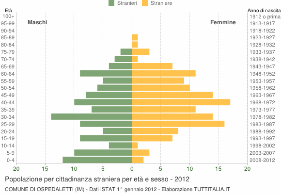 Grafico cittadini stranieri - Ospedaletti 2012