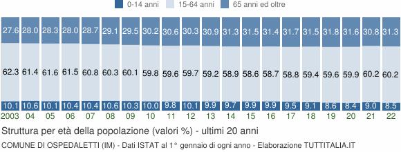 Grafico struttura della popolazione Comune di Ospedaletti (IM)