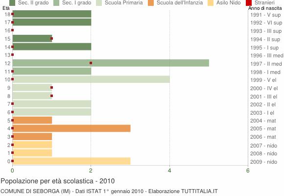 Grafico Popolazione in età scolastica - Seborga 2010