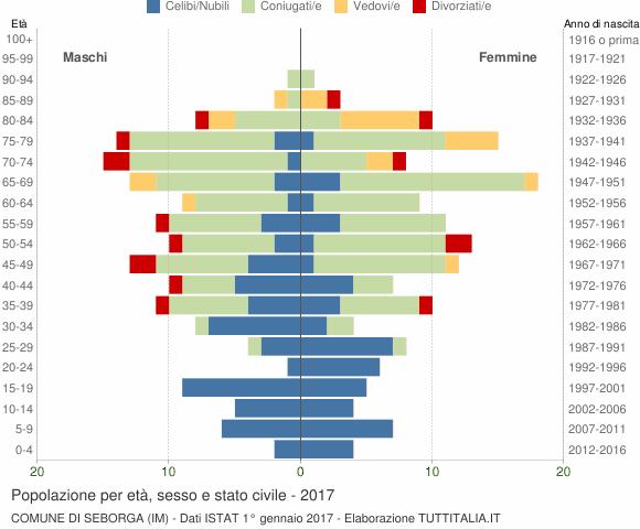 Grafico Popolazione per età, sesso e stato civile Comune di Seborga (IM)