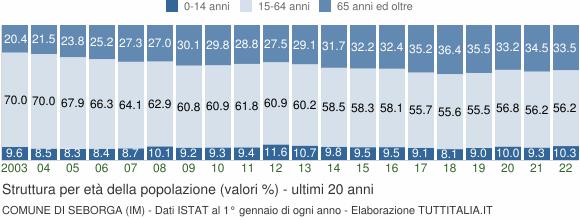Grafico struttura della popolazione Comune di Seborga (IM)