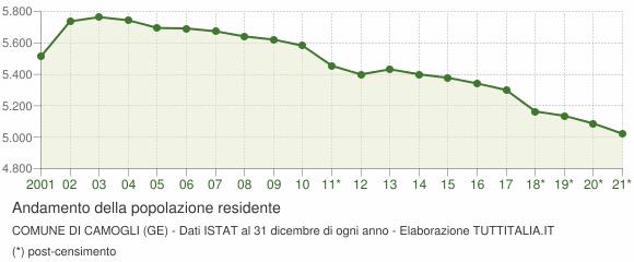 Andamento popolazione Comune di Camogli (GE)