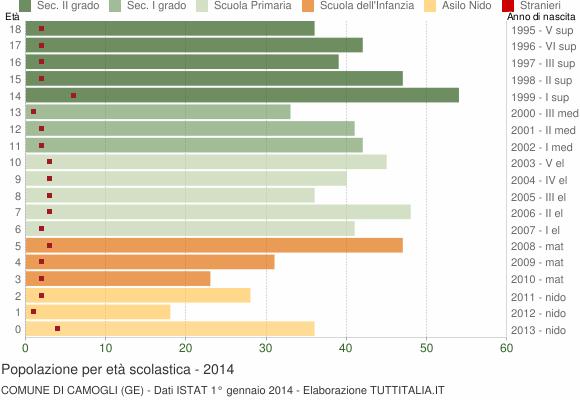 Grafico Popolazione in età scolastica - Camogli 2014