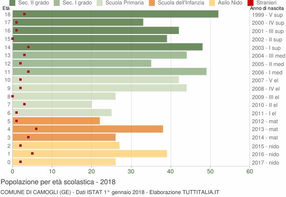 Grafico Popolazione in età scolastica - Camogli 2018