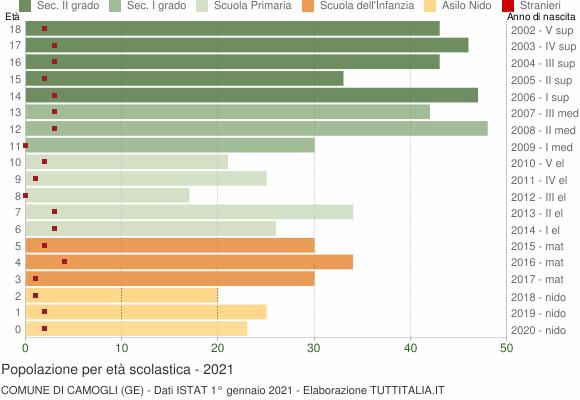 Grafico Popolazione in età scolastica - Camogli 2021