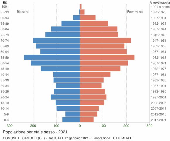 Grafico Popolazione per età e sesso Comune di Camogli (GE)
