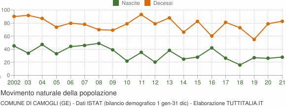 Grafico movimento naturale della popolazione Comune di Camogli (GE)