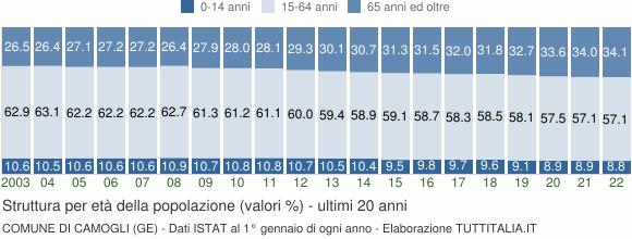 Grafico struttura della popolazione Comune di Camogli (GE)