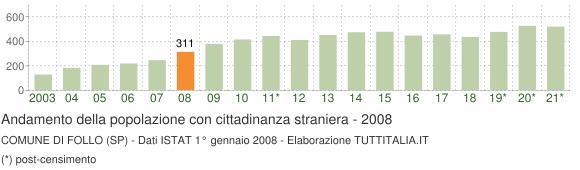Grafico andamento popolazione stranieri Comune di Follo (SP)