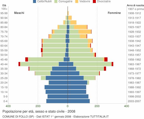 Grafico Popolazione per età, sesso e stato civile Comune di Follo (SP)