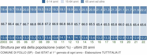 Grafico struttura della popolazione Comune di Follo (SP)