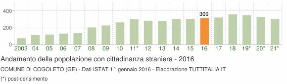 Grafico andamento popolazione stranieri Comune di Cogoleto (GE)