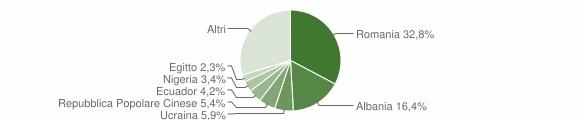 Grafico cittadinanza stranieri - Cogoleto 2018