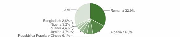 Grafico cittadinanza stranieri - Cogoleto 2019